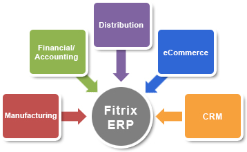 Fitrix ERP Components